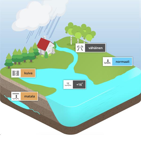 Sijaintipaikkani vesitilanne -palvelu kertoo sijaintisi vesitilanteesta